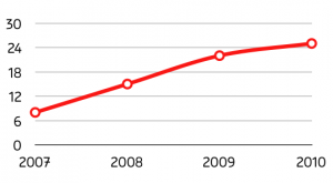 graph_ligne1