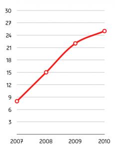 graph_ligne2